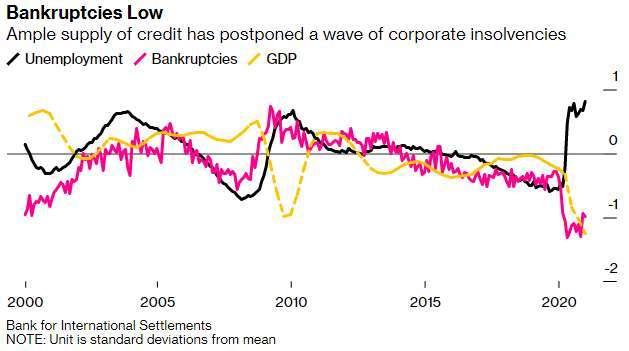 信用大幅擴張下去年企業破產、GDP、失業標準差 (圖: Bloomberg)