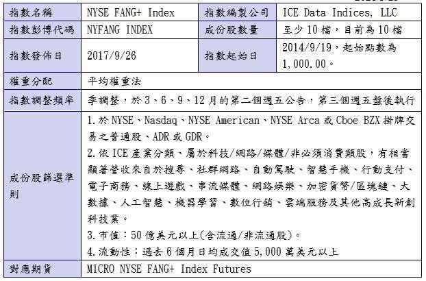 資料來源:ICE,2021/3/12 公布之 2.2 版。統一投信整理。