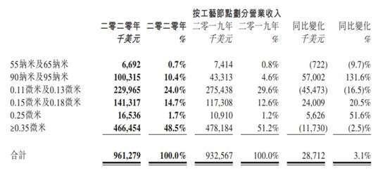 資料來源: 華虹財報
