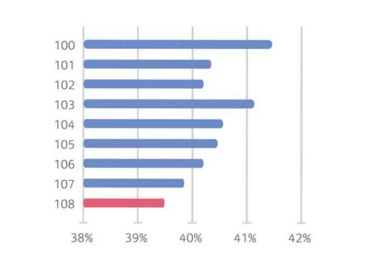 科學園區女性員工比重下滑分布圖。(資料來源/科技部)