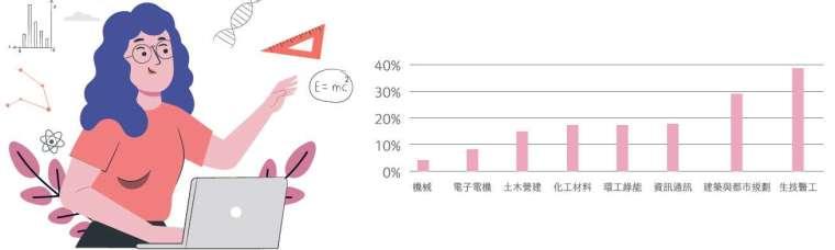 生技醫工產業,女工程師最多。(資料來源/中國工程師學會)