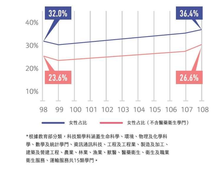 就讀科技學科,女性比例漸增。(資料來源/教育統計查詢網)