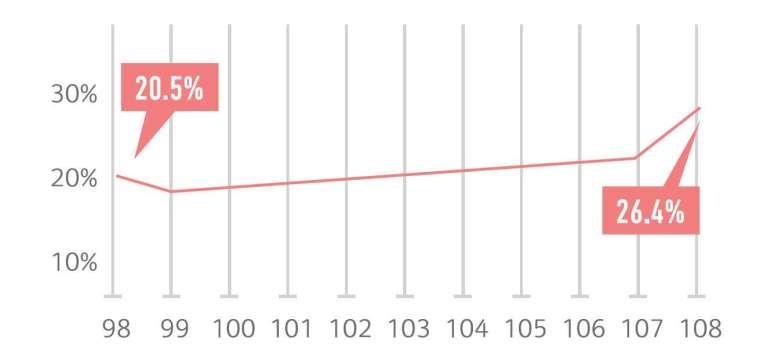 女性科技博士占比逐年增加。(資料來源/教育統計查詢網)