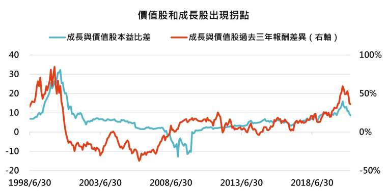 資料來源:Bloomberg,「鉅亨買基金」整理,資料截至 2021/3/24。指數為標普 500 價值與成長指數。此資料僅為歷史數據模擬回測,不為未來投資獲利之保證,在不同指數走勢、比重與期間下,可能得到不同數據結果。