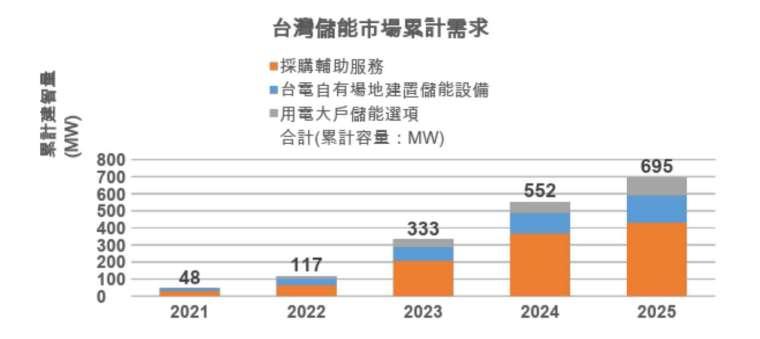 台灣儲能市場累計需求。(圖: SEMI 提供)