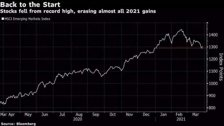 MSCI 新興市場指數 圖片:Bloomberg