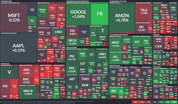標普類股表現,銀行股、能源股領跌,工用事業和民生消費必需品上漲。(圖: Finviz)