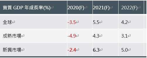 資料來源: IMF ,2021/1
