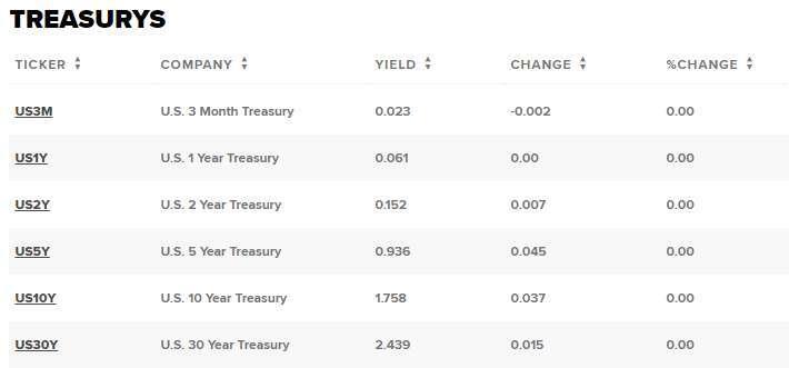 美債變動狀況 (圖表取自 CNBC)