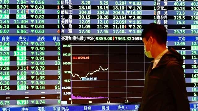 連假前夕+季底作帳賣壓湧現 台股大跌123點收16431點 月線連五紅。(圖:AFP)