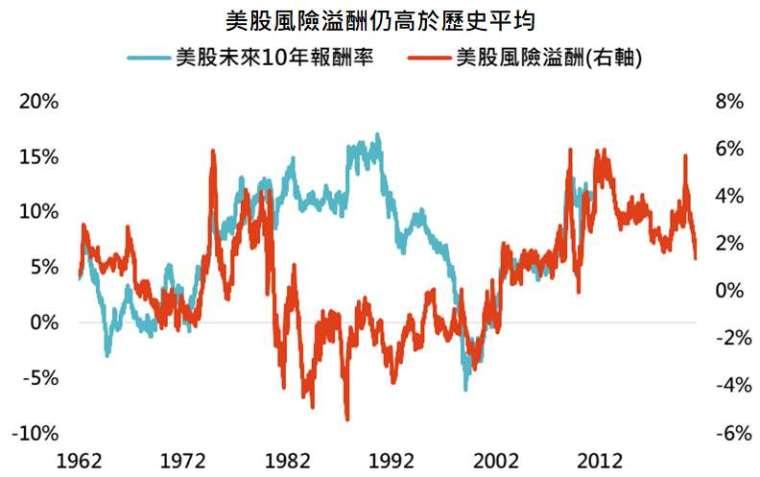 資料來源:Bloomberg,「鉅亨買基金」整理,採標普 500 指數,資料日期: 2021/3/30。此資料僅為歷史數據模擬回測,不為未來投資獲利之保證,在不同指數走勢、比重與期間下,可能得到不同數據結果。美股風險溢酬計算公式為標普 500 指數本益比倒數減去美國 10 年公債殖利率。
