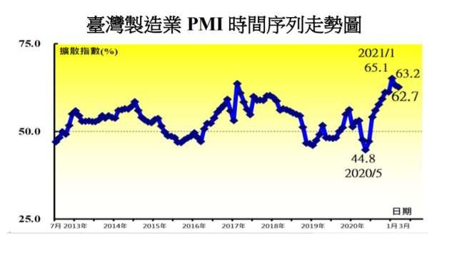 3月製造業PMI連2個月擴張速度趨緩。(圖:中經院提供)