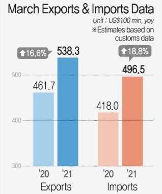 南韓 3 月的出口額達到 538 億美元 (圖片:Yonhap)