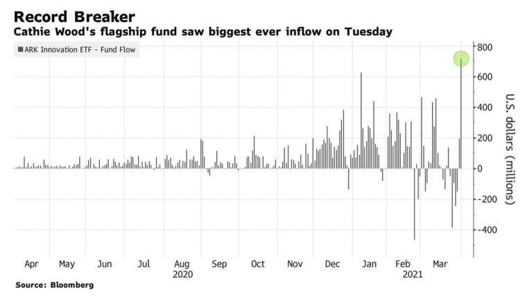 方舟旗艦基金 ARKK 周二淨資金流入創紀錄新高 (圖:Bloomberg)