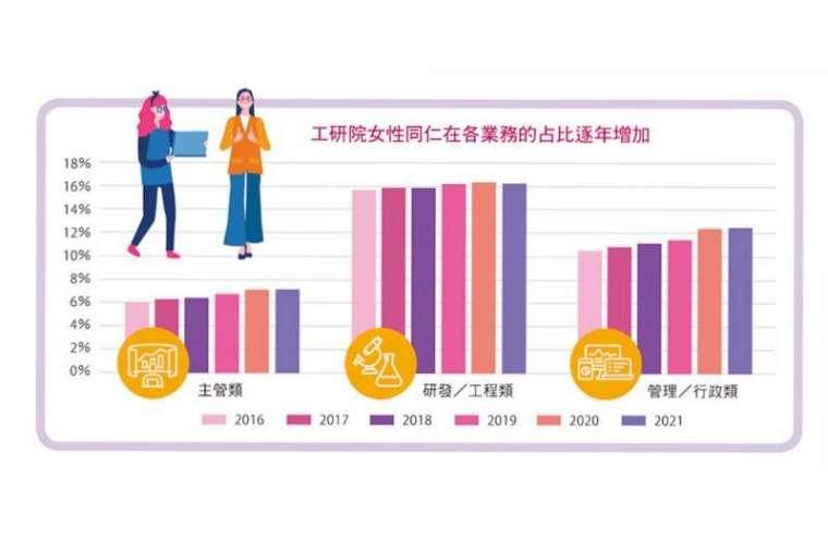 工研院女性同仁在各業務的占比逐年增加。