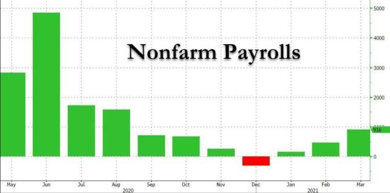 美國 3 月非農新增就業創 7 個月新高 (圖:Zerohedge)