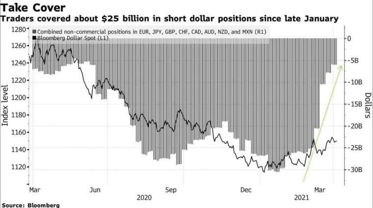 今年1月後期迄今,交易員已平倉規模約250億美元的美元空頭部位 (圖:Bloomberg)