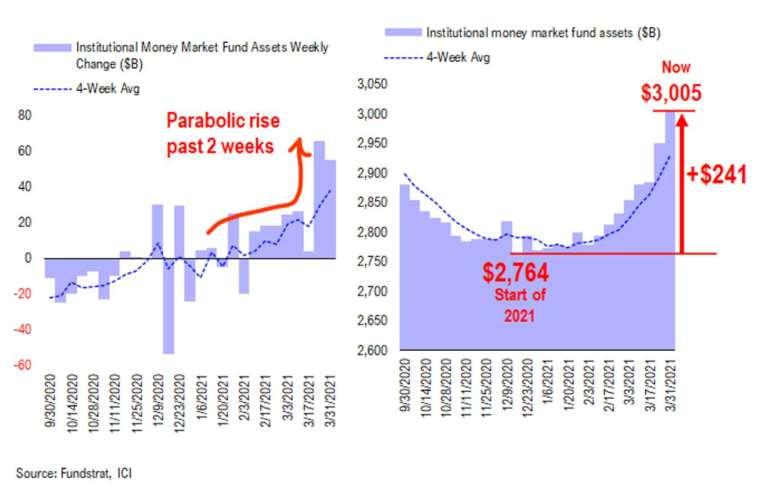 機構投資人閒置資金規模自今年初的2.764兆美元,狂增2410億美元至當前的逾3兆美元 (圖:MarketWatch)