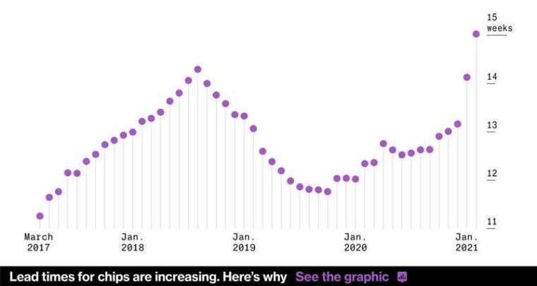 各時點晶片交期 (圖: Bloomberg)
