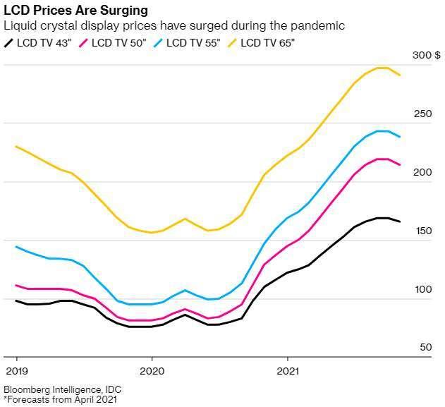 各尺寸 LCD 面板報價漲幅 (圖: Bloomberg)
