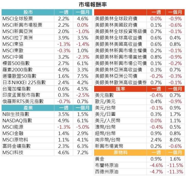 資料來源: Bloomberg,2021/4/6(圖中顯示數據為週漲跌幅結果, 資料截至 2021/4/5)