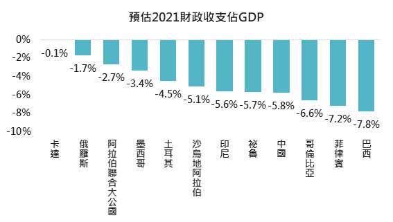 資料來源: Bloomberg,「鉅亨買基金」整理,採 JP Moargan 新興市場債券指數前 10 大組成國,2021/4/1。