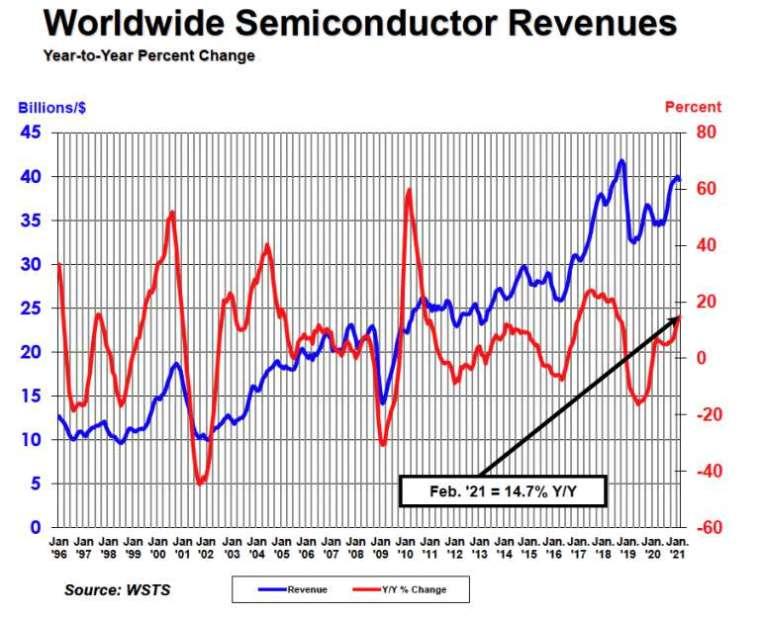 全球半導體銷售金額。(圖: 擷取自 SIA)