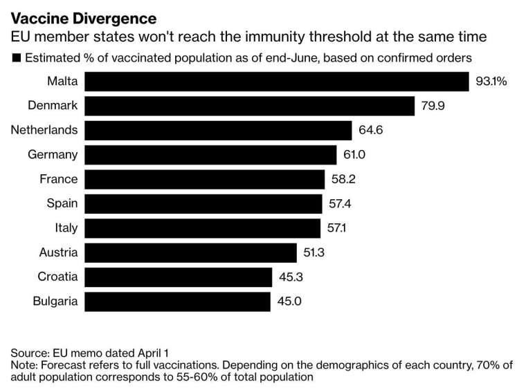 上圖為部分歐盟成員國在 6 月底前的疫苗接種進度預期,顯見各國接種進度不一,(圖:Bloomberg)