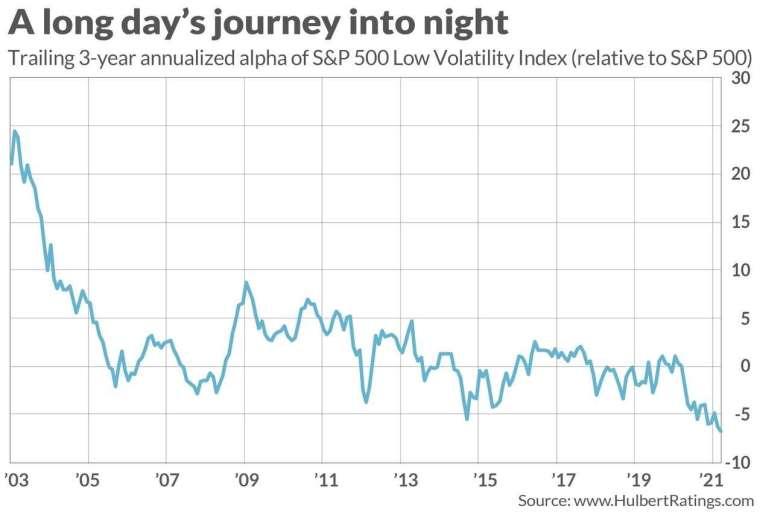 低波動策略長期與大盤表現差異。(圖: Marketwatch)