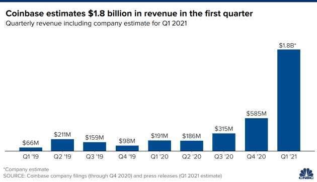 Coinbase 第一季預估營收 (圖: CNBC)