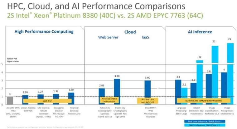 英特爾 Ice Lake CPU(40 核) 與 AMD 米蘭 (64 核) 性能評測 (圖: HPCwire)