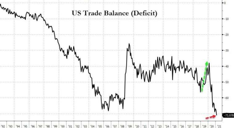 美國 2 月貿易逆差擴大至 711 億美元,創下歷史新高 (圖:Zerohedge)