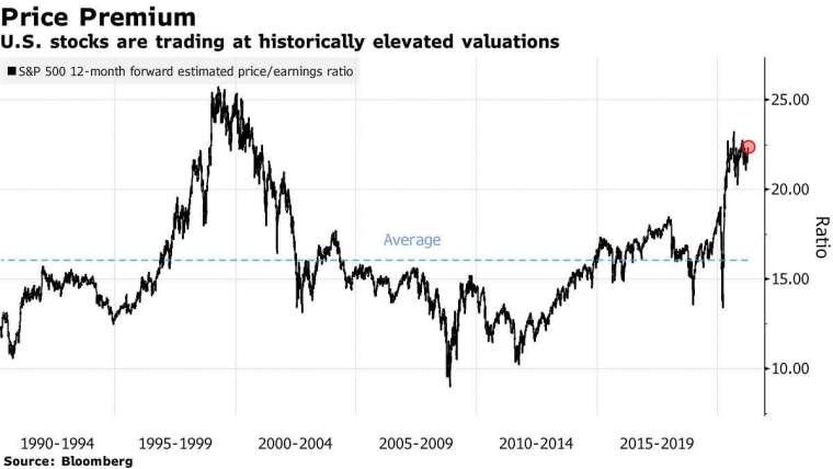 標普500預估本益比。來源:Bloomberg