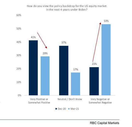 對拜登執政四年下的美股展望。來源:Bloomberg