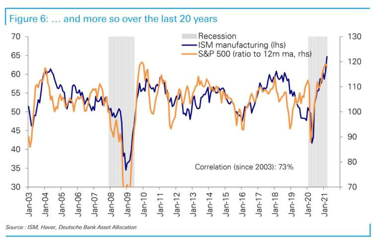 2003 年至今標普 500 與 ISM 製造業 PMI 指數走勢與相關度 (圖: 德銀)