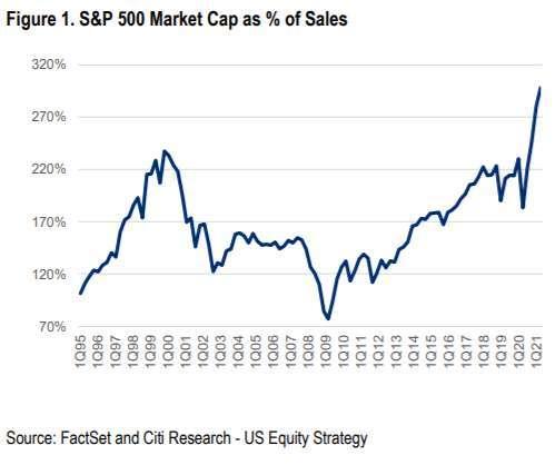 美股市值股價比 (圖表取自 seekingalpha)