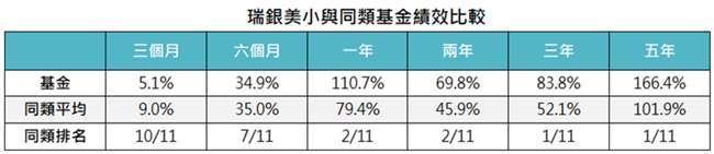 資料來源:MorningStar,「鉅亨買基金」整理,資料截至 2021/3/31,績效以美元計算。同類基金為台灣核備可銷售之美國小型股票類別主級別基金。此資料僅為歷史數據模擬回測,不為未來投資獲利之保證,在不同指數走勢、比重與期間下,可能得到不同數據結果。