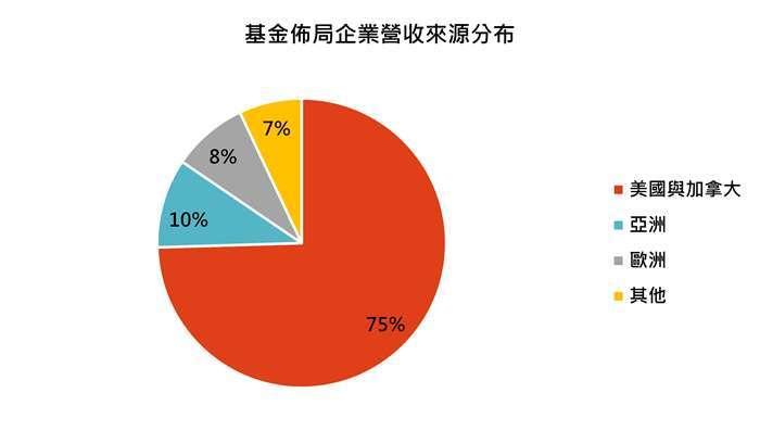 資料來源:MorningStar,「鉅亨買基金」整理,資料截至 2021/2/28。同類基金為台灣核備可銷售之美國小型股票類別主級別基金。此資料僅為歷史數據模擬回測,不為未來投資獲利之保證,在不同指數走勢、比重與期間下,可能得到不同數據結果。