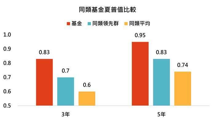 資料來源:MorningStar,「鉅亨買基金」整理,資料截至 2021/3/31。同類基金為台灣核備可銷售之美國小型股票類別主級別基金,同類領先群指的是同類基金表現前四分之一強的基金。此資料僅為歷史數據模擬回測,不為未來投資獲利之保證,在不同指數走勢、比重與期間下,可能得到不同數據結果。