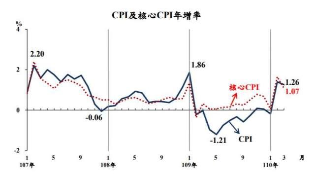 3月CPI年增1.26%,物價仍屬平穩。(圖:主計總處提供)