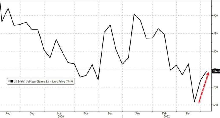 美國上周初領失業金意外回升(圖:Zerohedge)