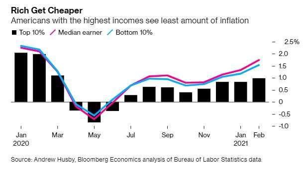 高、中、低所得家庭面臨的物價通膨。來源: Bloomberg