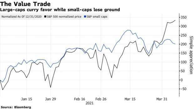 標普 500 標準化指數與標普小型股指數走勢變化 (圖: Bloomberg)