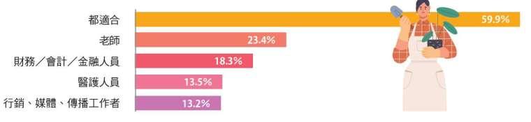 近 6 成受訪者認為,女性做任何工作都適合。