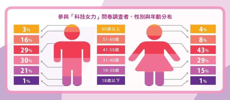 參與「科技女力」問卷調查者,性別與年齡分布。