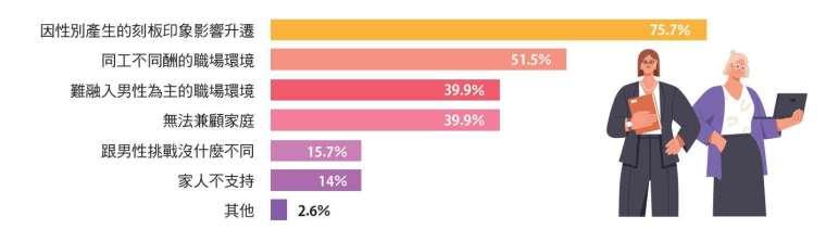 女性在 STEM 領域最大工作的是因性別產生的刻板印象影響升遷,佔 75.7%。