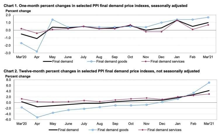 上圖:PPI 月增率;下圖:PPI 年增率 (圖:美國勞工部)