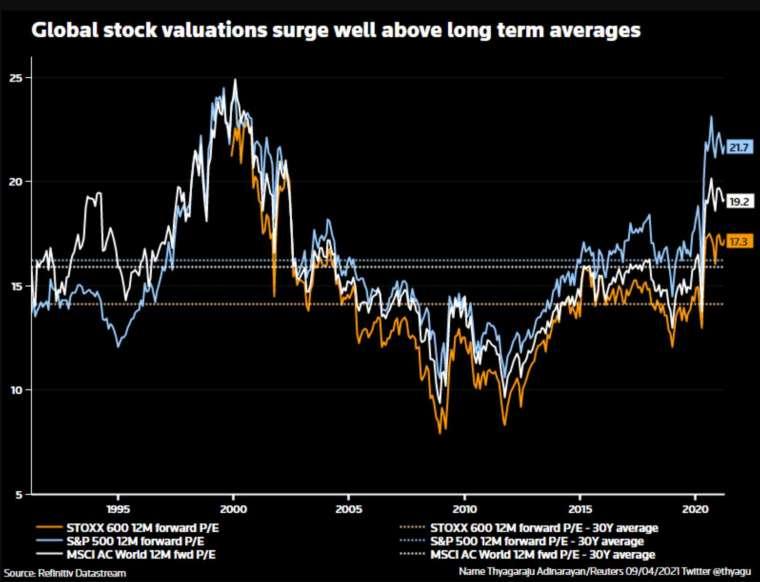 全球股市估值節節高升,目前均高於長期平均水平 (圖:路透社)