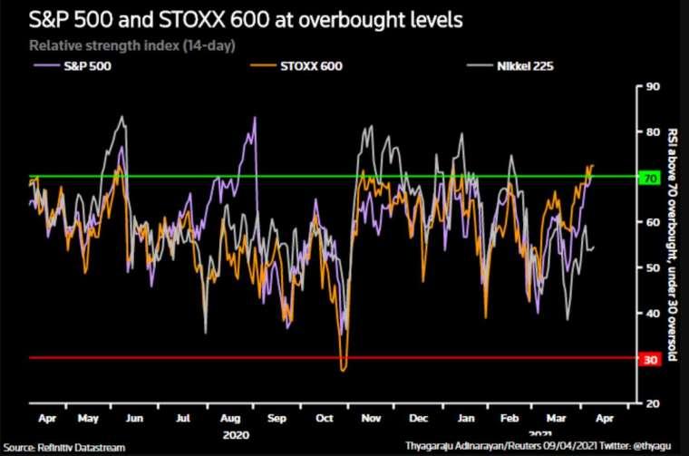 標普 500 指數和泛歐 Stoxx 600 指數均處於超買水平 (圖:路透社)