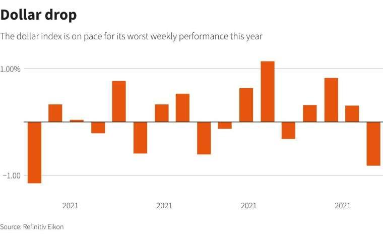 今年來美元指數單周變動幅度。來源: Reuters